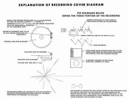 An explanation of the cover diagram on Voyager I and II's compact discs.